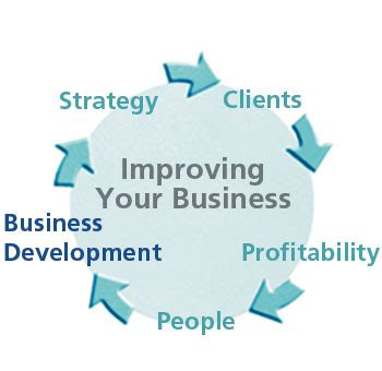 Planning for Business Development and Growth - joel a rose